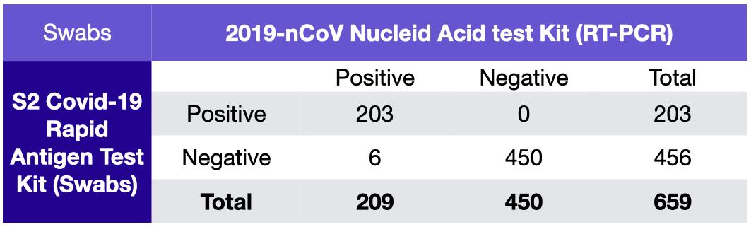 Covid 19 Rapid Antigen Test Kit Saliva/ Sputum/ Stool